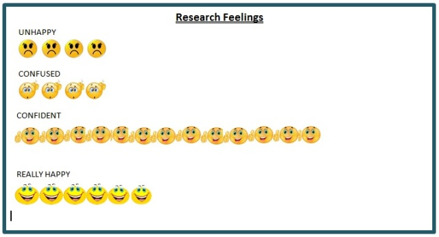 Figure 7: The emoticons used on the questionnaire provide a quick evaluation of feelings expressed by students during the ILA