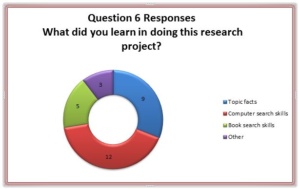 Figure6: Responses to Question 6 have been coded into four groupings