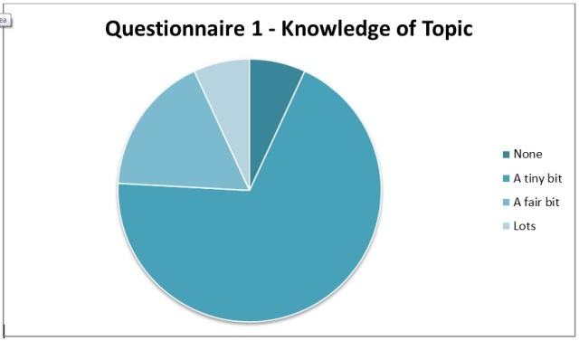 Figure 4: Questionnaire 2 results for Knowledge of Thopic
