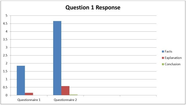 Figure 1: Comparison of responses to Question 1 on both questionnaires