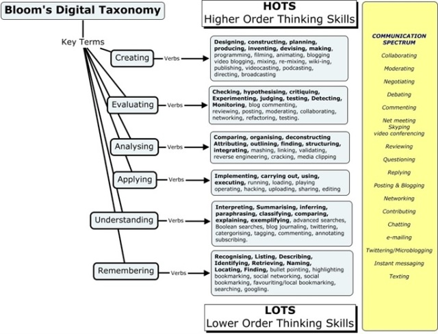Bloom's Digital Taxonomy AC