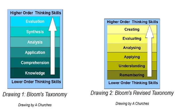 Figure 3: Bloom's Taxonomy - original and modified created by Churches, A. (2009) Bloom's Digital Taxonomy. Accessed 01/11/2013 from http://edorigami.wikispaces.com/file/view/bloom%27s+Digital+taxonomy+v3.01.pdf/65720266/bloom%27s%20Digital%20taxonomy%20v3.01.pdf