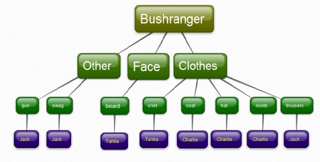 Figure 2: Mind map created by students to determine costume arrangements