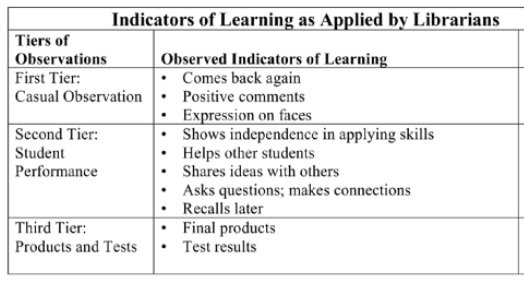 Figure 3:  Indicators of Learning as Applied by Librarians (Kuhlthau, 2007. p. 115)