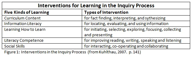Interventions for Learning