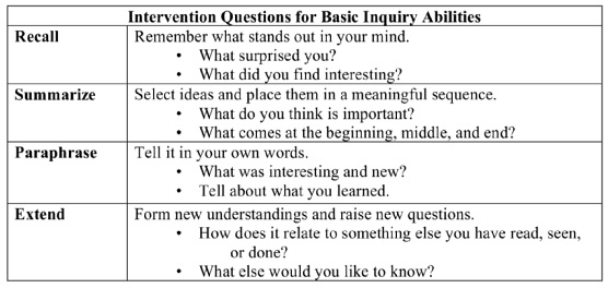 Figure 2 : Intervention questions for basic inquiry abilities