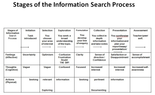 Figure 2: Kuhlthau Information Search Process accessed  09/09/2013 from http://tinyurl.com/k99o98l